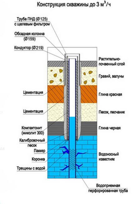 Бурение скважин своими руками на воду технология процесса
